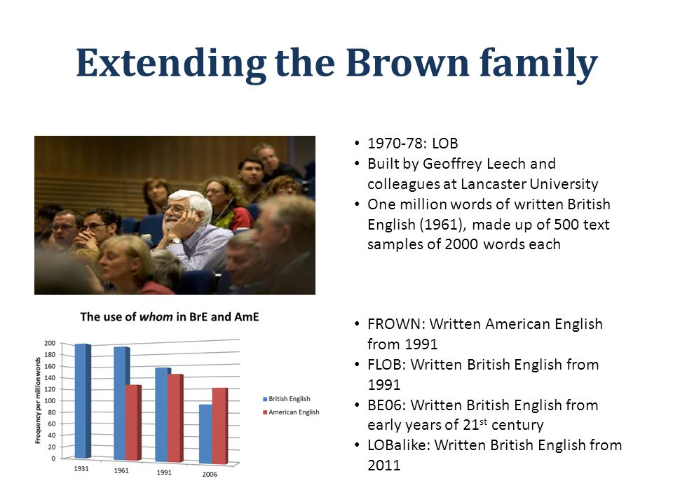 Extending the Brown family 1970-78: LOB Built by Geoffrey Leech and colleagues at Lancaster University One million words of written British English (1961), made up of 500 text samples of 2000 words each FROWN: Written American English from 1991 FLOB: Written British English from 1991 BE06: Written British English from early years of 21 st century LOBalike: Written British English from 2011