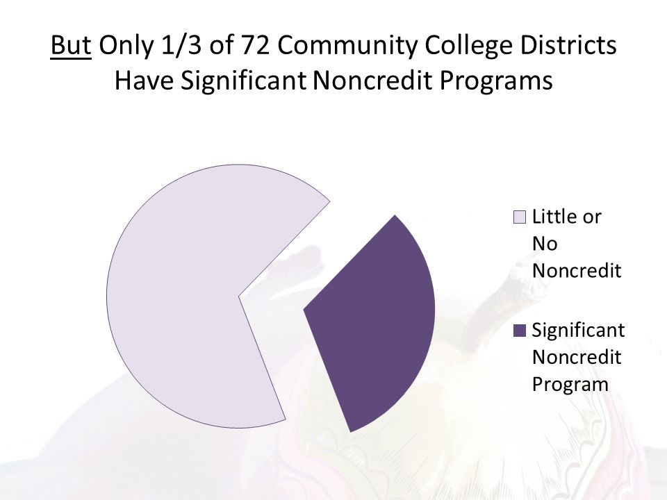 But Only 1/3 of 72 Community College Districts Have Significant Noncredit Programs