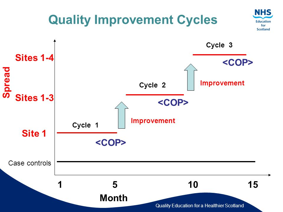 Quality Education for a Healthier Scotland Quality Improvement Cycles Site 1 Sites 1-3 Sites 1-4 Case controls 1 5 10 15 Month Cycle 1 Cycle 2 Cycle 3 Improvement Spread