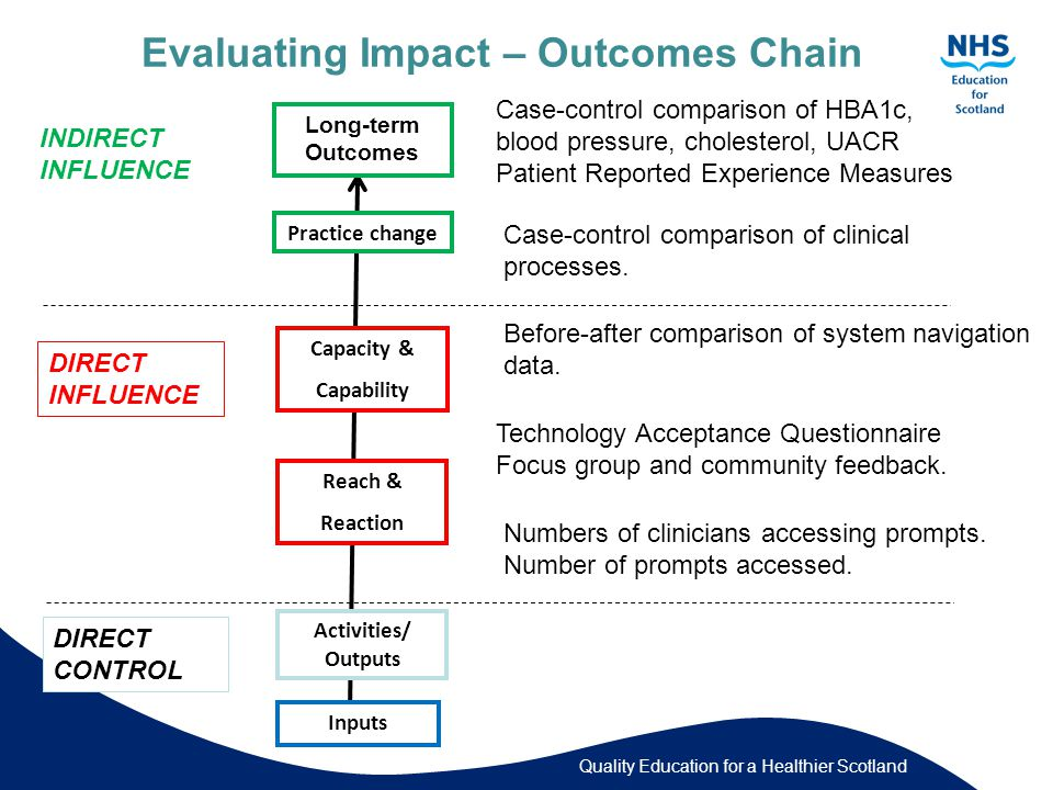 Quality Education for a Healthier Scotland Evaluating Impact – Outcomes Chain Inputs Activities/ Outputs Reach & Reaction Capacity & Capability Practice change Long-term Outcomes INDIRECT INFLUENCE DIRECT INFLUENCE DIRECT CONTROL Numbers of clinicians accessing prompts.