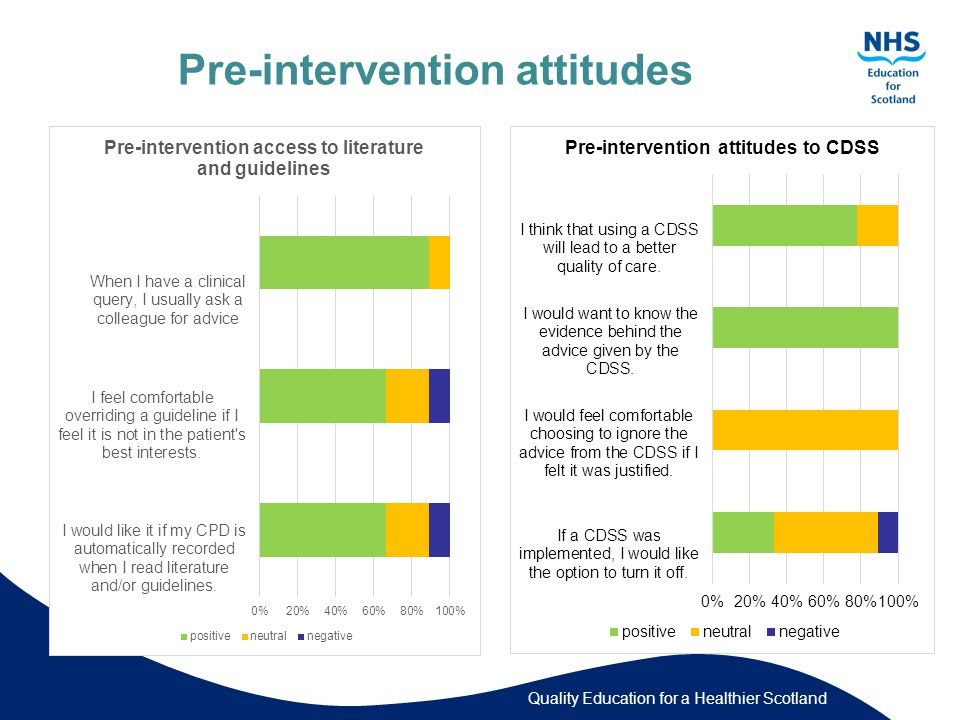 Quality Education for a Healthier Scotland Pre-intervention attitudes