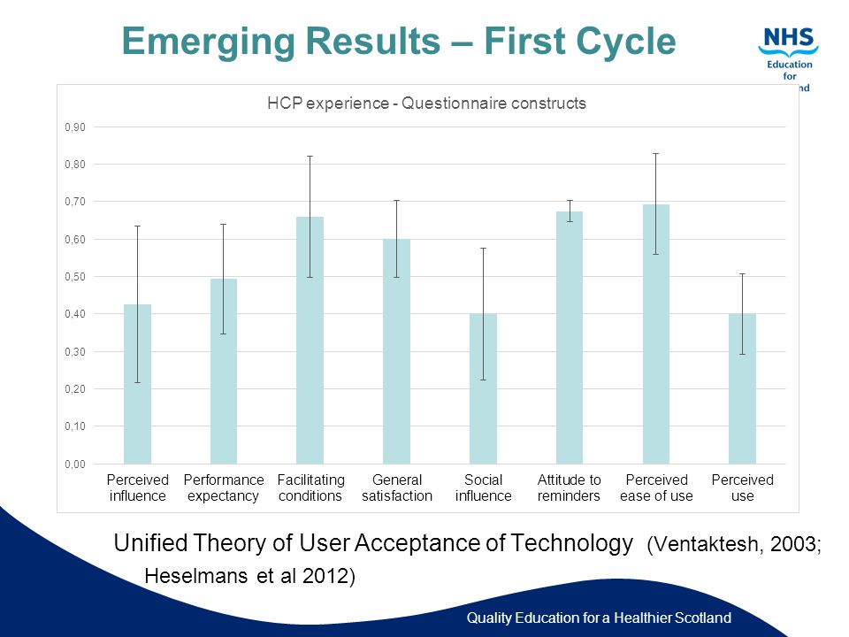 Quality Education for a Healthier Scotland Emerging Results – First Cycle Unified Theory of User Acceptance of Technology (Ventaktesh, 2003; Heselmans et al 2012)