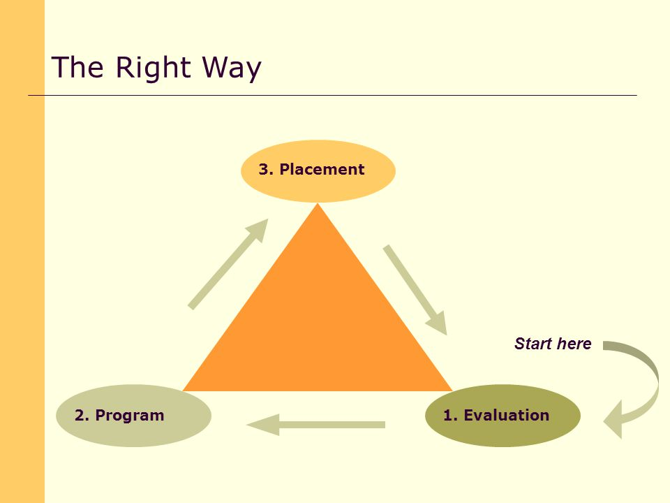 1. Evaluation2. Program 3. Placement Start here The Right Way