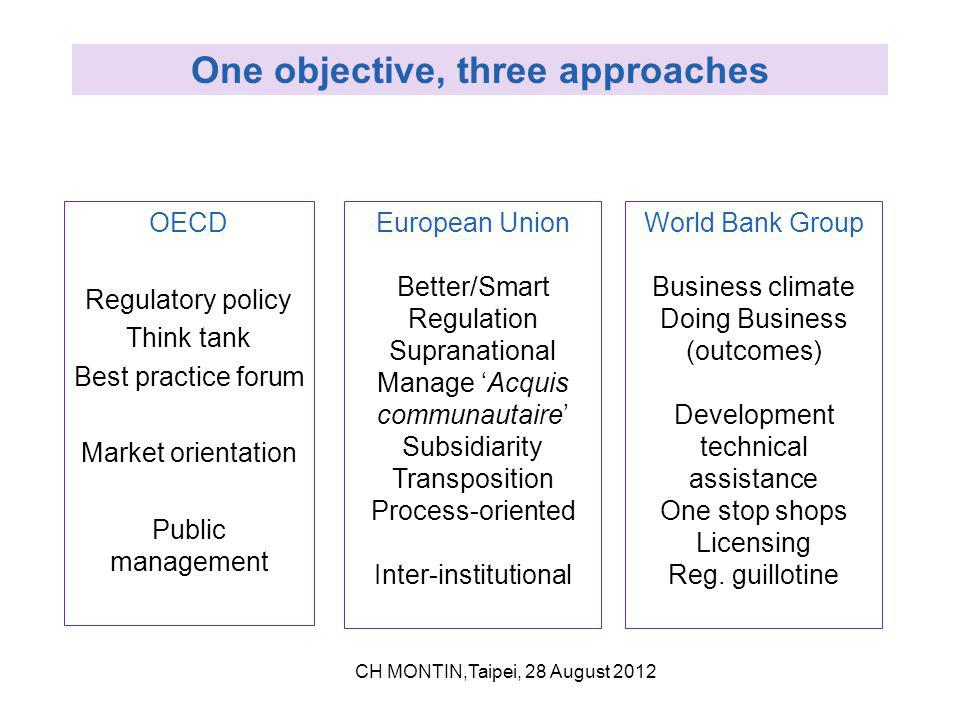 One objective, three approaches OECD Regulatory policy Think tank Best practice forum Market orientation Public management European Union Better/Smart Regulation Supranational Manage 'Acquis communautaire' Subsidiarity Transposition Process-oriented Inter-institutional World Bank Group Business climate Doing Business (outcomes) Development technical assistance One stop shops Licensing Reg.