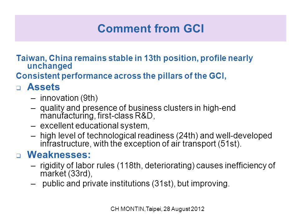 Comment from GCI Taiwan, China remains stable in 13th position, profile nearly unchanged Consistent performance across the pillars of the GCI,  Assets –innovation (9th) –quality and presence of business clusters in high-end manufacturing, first-class R&D, –excellent educational system, –high level of technological readiness (24th) and well-developed infrastructure, with the exception of air transport (51st).