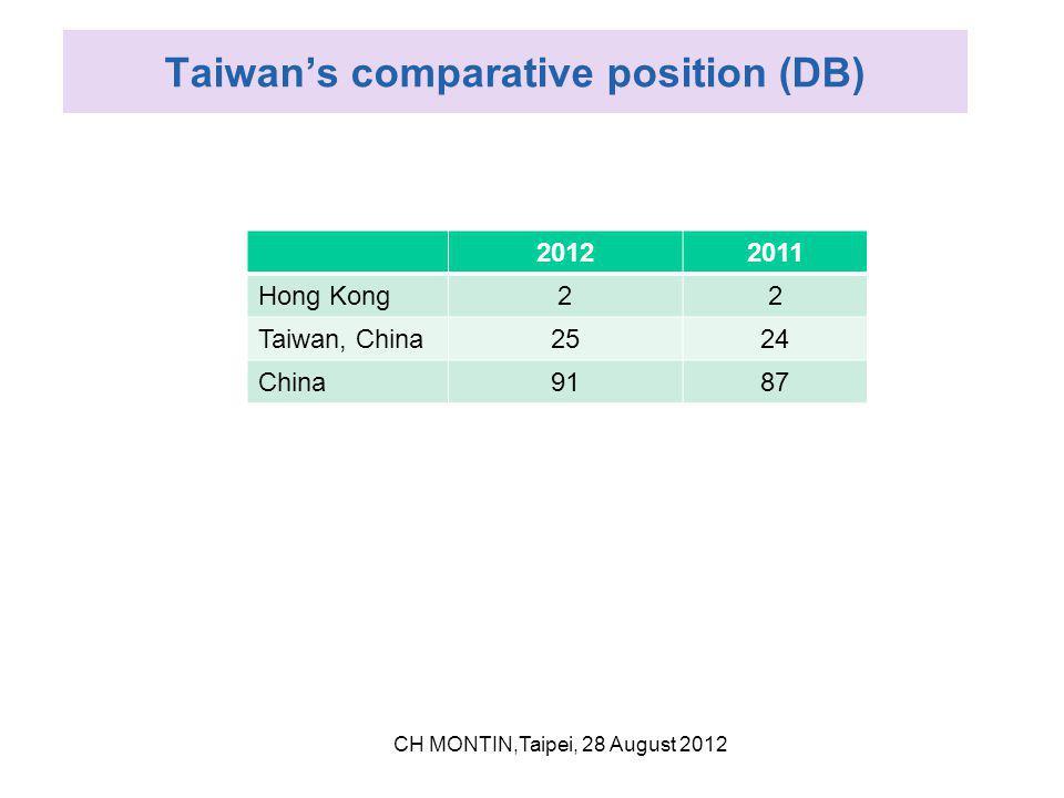 Taiwan's comparative position (DB) 20122011 Hong Kong22 Taiwan, China2524 China9187 CH MONTIN,Taipei, 28 August 2012