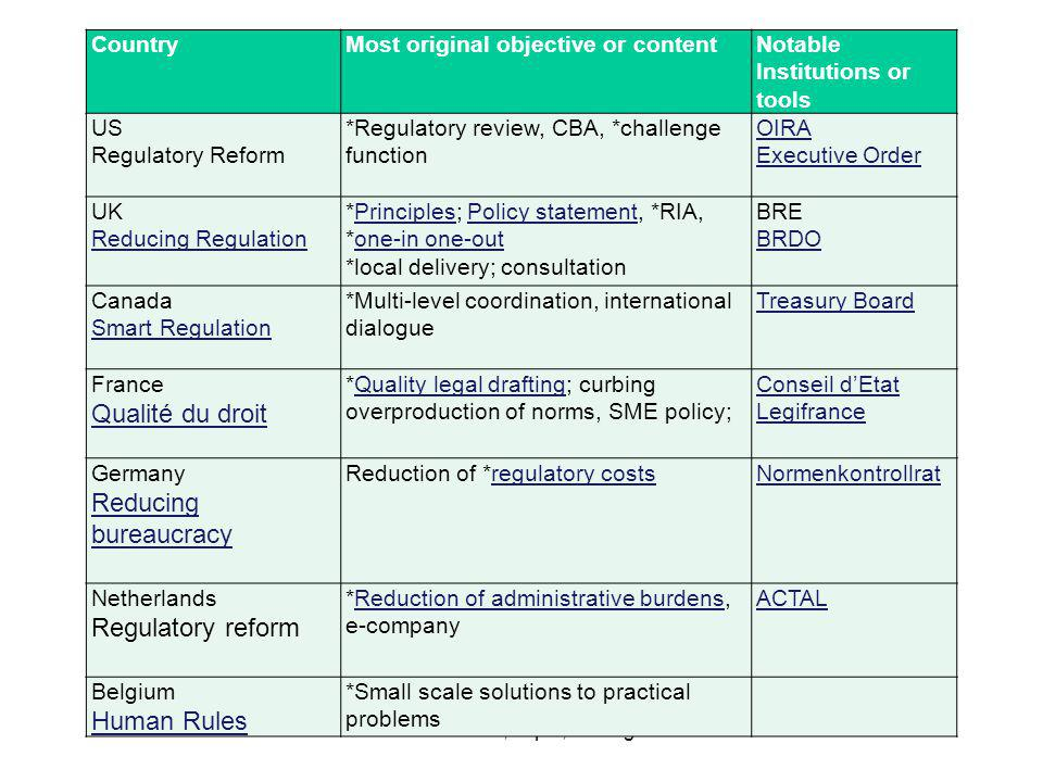 CountryMost original objective or contentNotable Institutions or tools US Regulatory Reform *Regulatory review, CBA, *challenge function OIRA Executiv