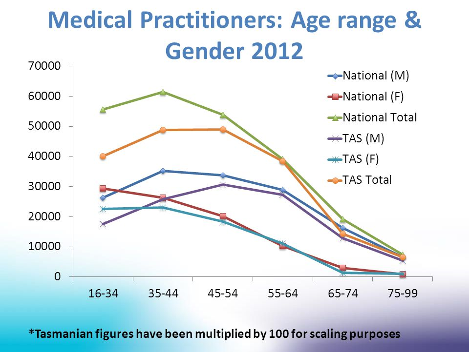 Medical Practitioners: Age range & Gender 2012 *Tasmanian figures have been multiplied by 100 for scaling purposes
