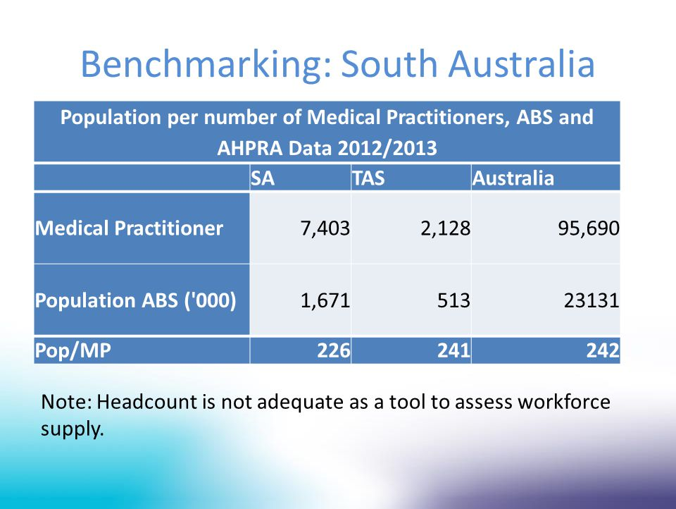 Benchmarking: South Australia SATASAustralia Medical Practitioner7,4032,12895,690 Population ABS ( 000)1,67151323131 Pop/MP226241242 Population per number of Medical Practitioners, ABS and AHPRA Data 2012/2013 Note: Headcount is not adequate as a tool to assess workforce supply.