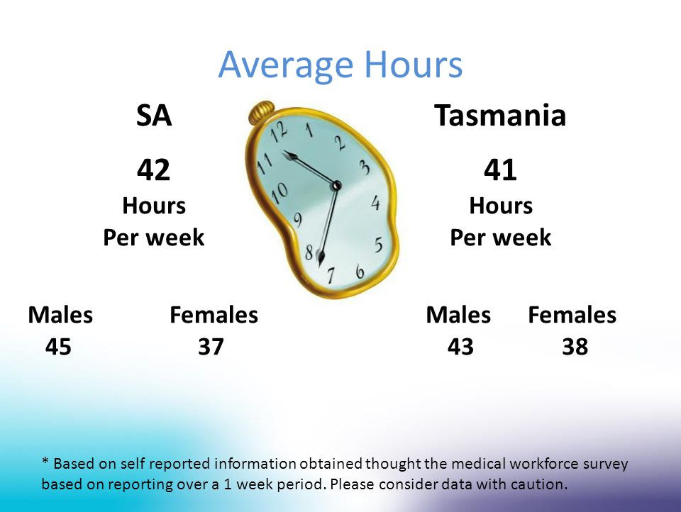 Average Hours Tasmania 41 Hours Per week MalesFemales 4338 * Based on self reported information obtained thought the medical workforce survey based on