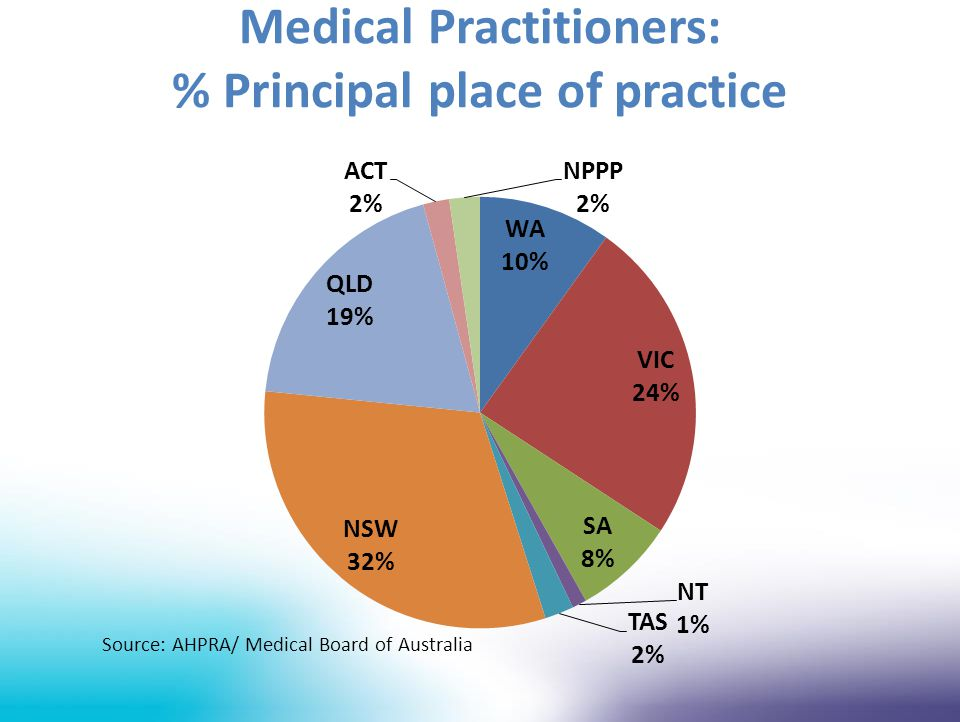 Medical Practitioners: % Principal place of practice