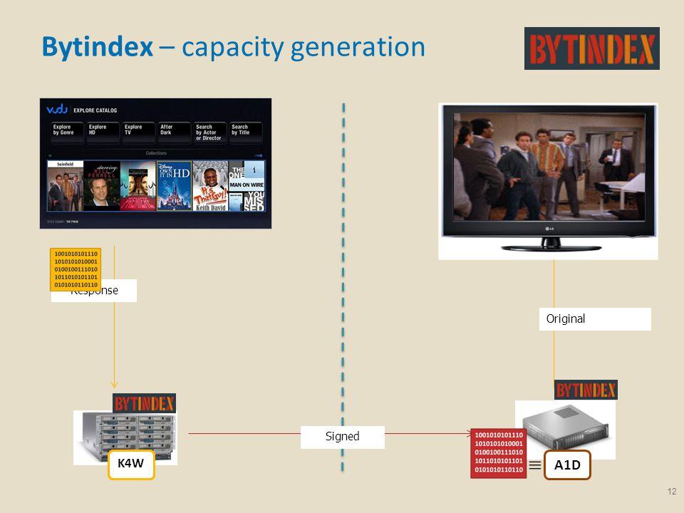 12 Bytindex – capacity generation Response A1D Signed Original B6UGG9 K4W