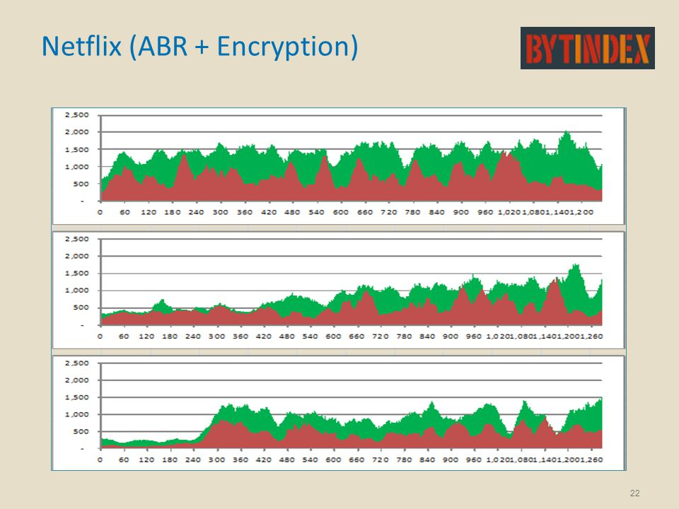 Netflix (ABR + Encryption) 22