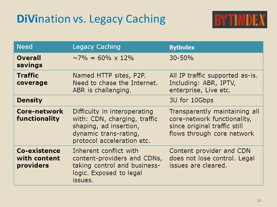 DiVination vs. Legacy Caching BytIndex Legacy CachingNeed 30-50%~7% = 60% x 12%Overall savings All IP traffic supported as-is. Including: ABR, IPTV, e