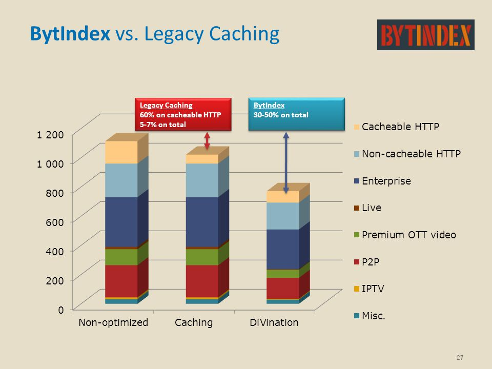 BytIndex vs. Legacy Caching 27 Legacy Caching 60% on cacheable HTTP 5-7% on total Legacy Caching 60% on cacheable HTTP 5-7% on total BytIndex 30-50% o