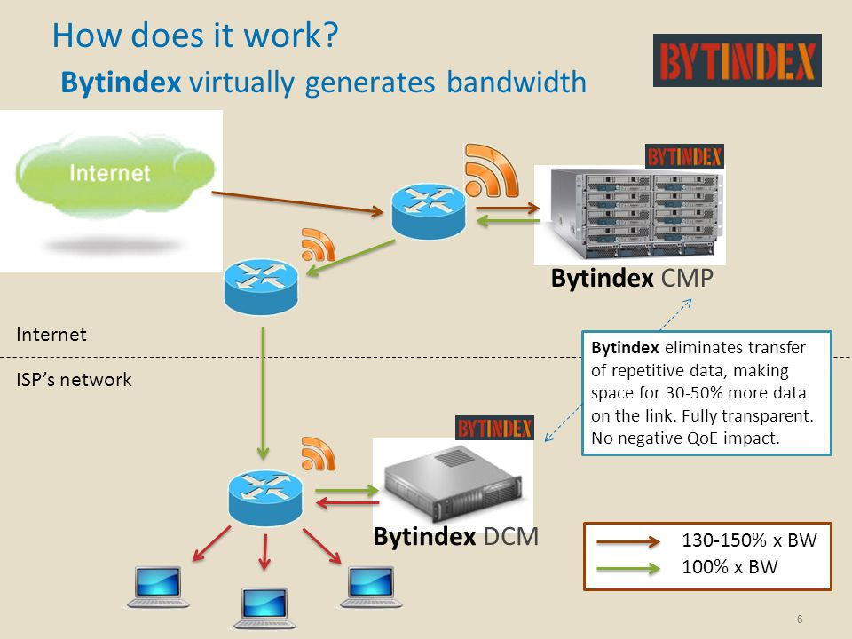 Bytindex CMP 6 How does it work? Bytindex virtually generates bandwidth Internet ISP's network 130-150% x BW 100% x BW Bytindex DCM Bytindex eliminate