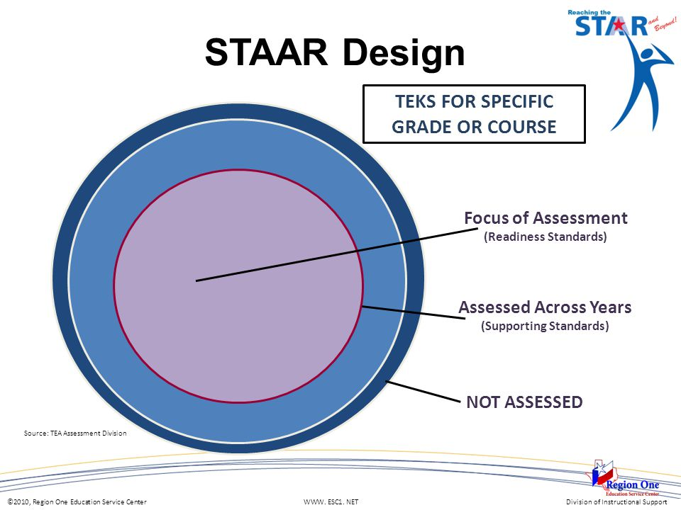 ©2010, Region One Education Service Center WWW. ESC1. NETDivision of Instructional Support STAAR Design TEKS FOR SPECIFIC GRADE OR COURSE Assessed Acr