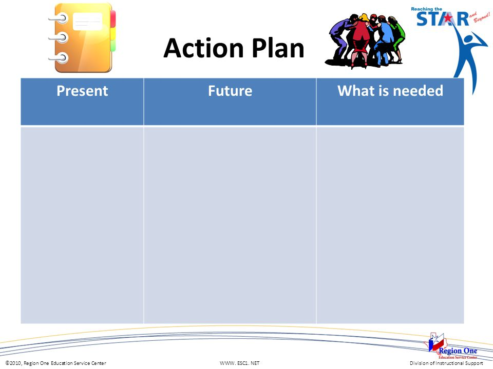 ©2010, Region One Education Service Center WWW. ESC1. NETDivision of Instructional Support Action Plan PresentFutureWhat is needed