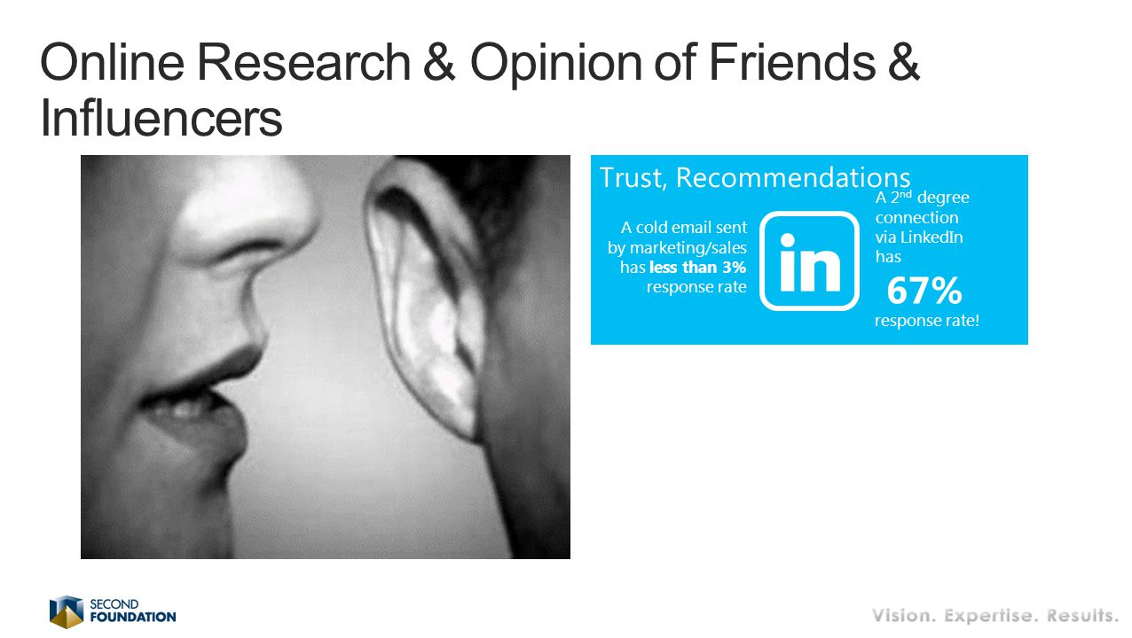 Online Research & Opinion of Friends & Influencers Trust, Recommendations A 2 nd degree connection via LinkedIn has 67% response rate.