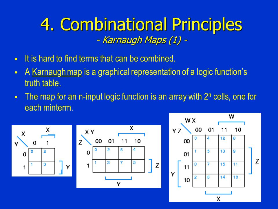4. Combinational Principles - Karnaugh Maps (1) -  It is hard to find terms that can be combined.