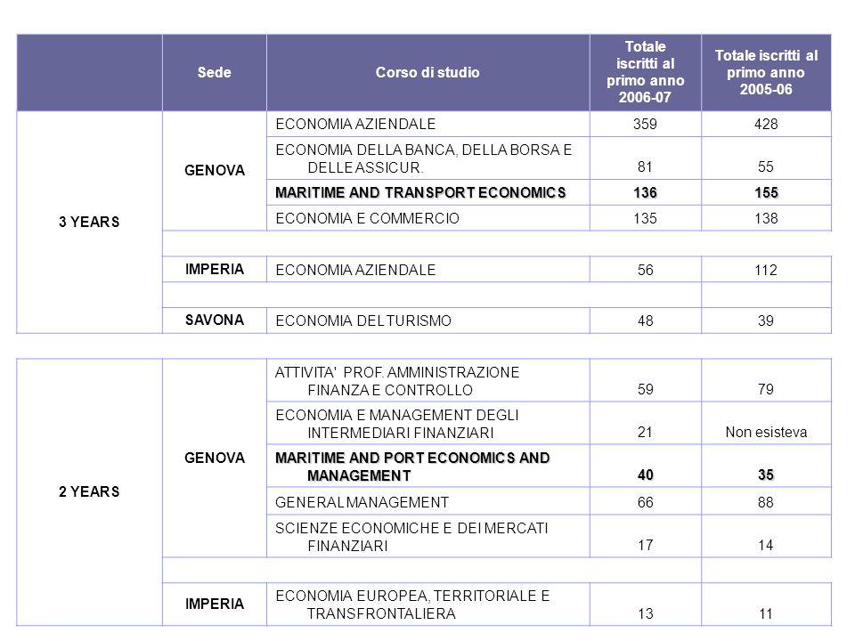 SedeCorso di studio Totale iscritti al primo anno 2006-07 Totale iscritti al primo anno 2005-06 3 YEARS GENOVA ECONOMIA AZIENDALE359428 ECONOMIA DELLA