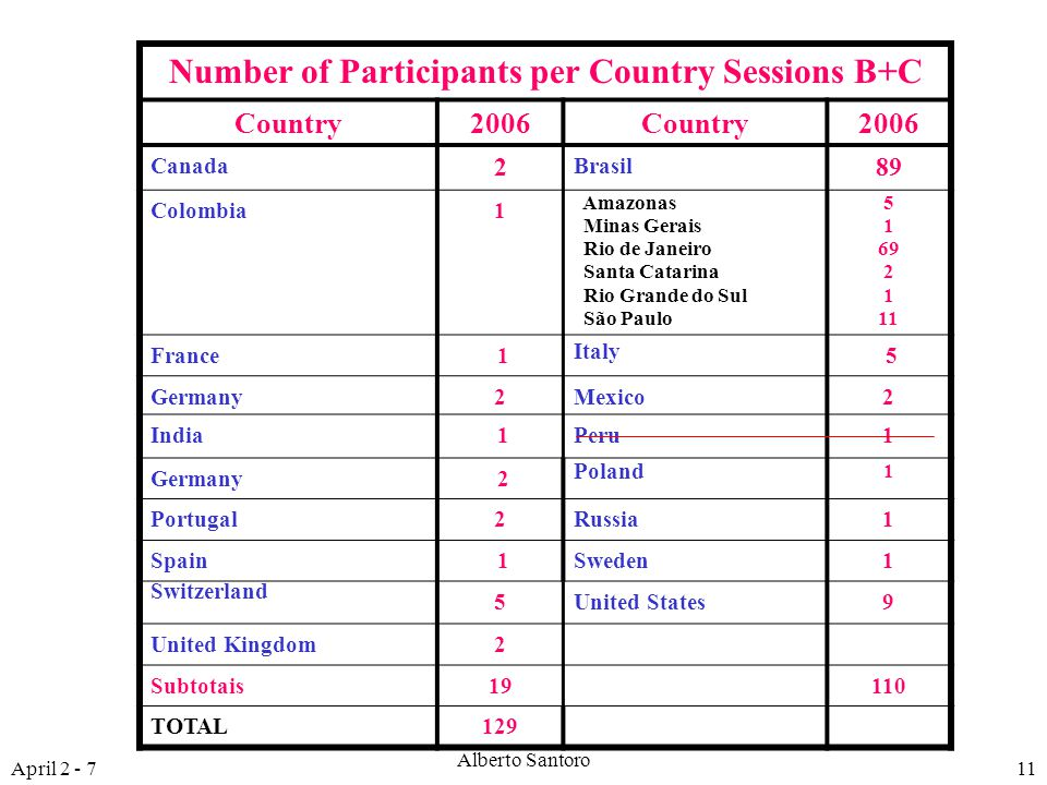 April 2 - 7 Alberto Santoro 11 Number of Participants per Country Sessions B+C Country2006Country2006 Canada 2 Brasil 89 Colombia1 Amazonas Minas Gerais Rio de Janeiro Santa Catarina Rio Grande do Sul São Paulo 5 1 69 2 1 11 France 1 Italy 5 Germany2Mexico2 India 1Peru1 Germany 2 Poland 1 Portugal2Russia1 Spain 1Sweden1 Switzerland 5United States9 United Kingdom2 Subtotais19110 TOTAL129