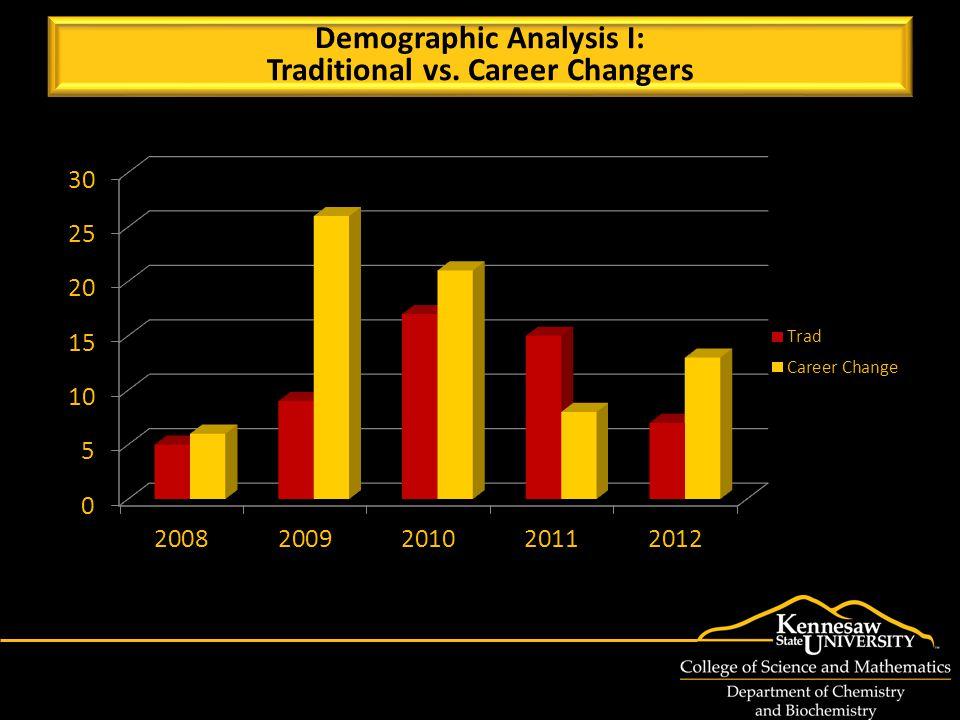 Demographic Analysis I: Traditional vs. Career Changers Demographic Analysis I: Traditional vs.