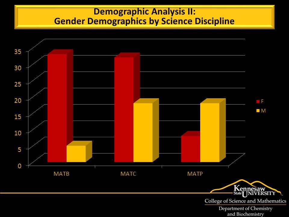 Demographic Analysis II: Gender Demographics by Science Discipline Demographic Analysis II: Gender Demographics by Science Discipline