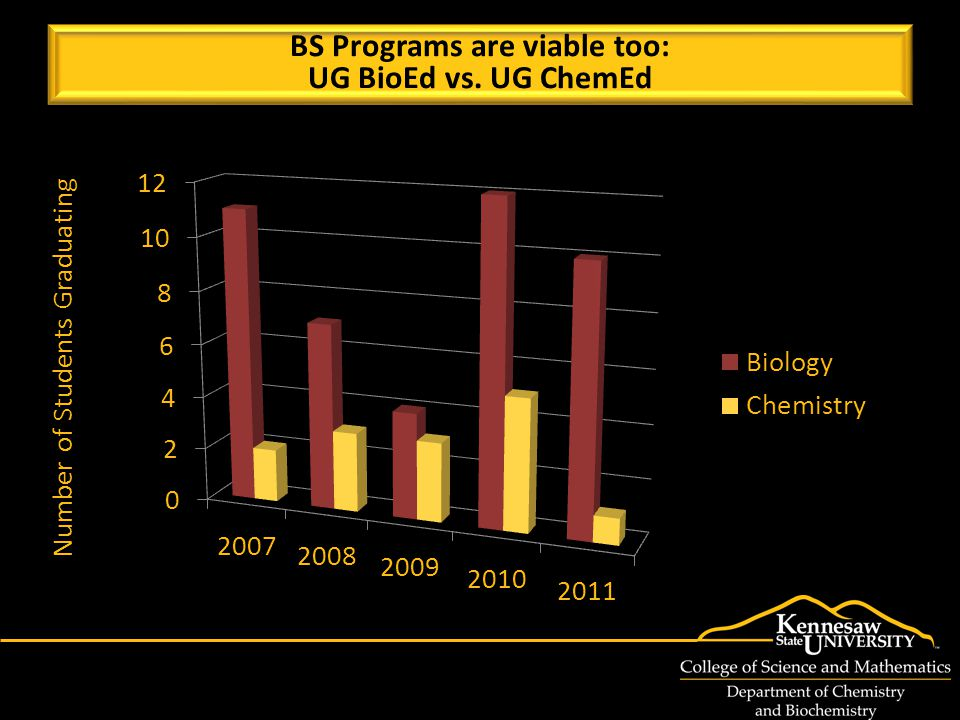 Number of Students Graduating BS Programs are viable too: UG BioEd vs.