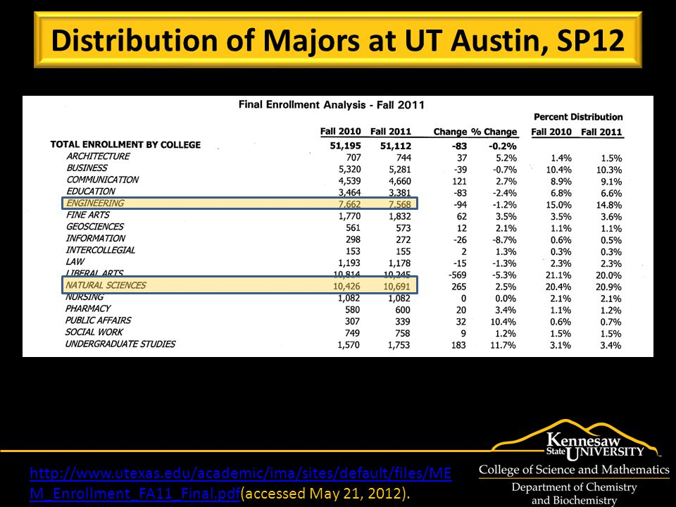 Distribution of Majors at UT Austin, SP12 http://www.utexas.edu/academic/ima/sites/default/files/ME M_Enrollment_FA11_Final.pdfhttp://www.utexas.edu/academic/ima/sites/default/files/ME M_Enrollment_FA11_Final.pdf(accessed May 21, 2012).