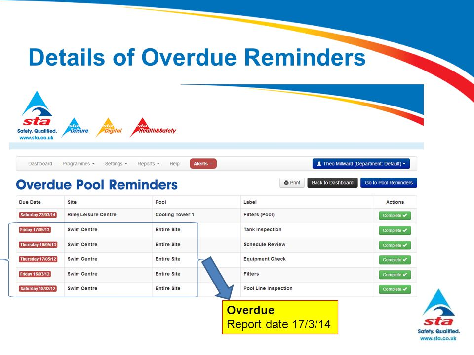 Details of Overdue Reminders Overdue Report date 17/3/14