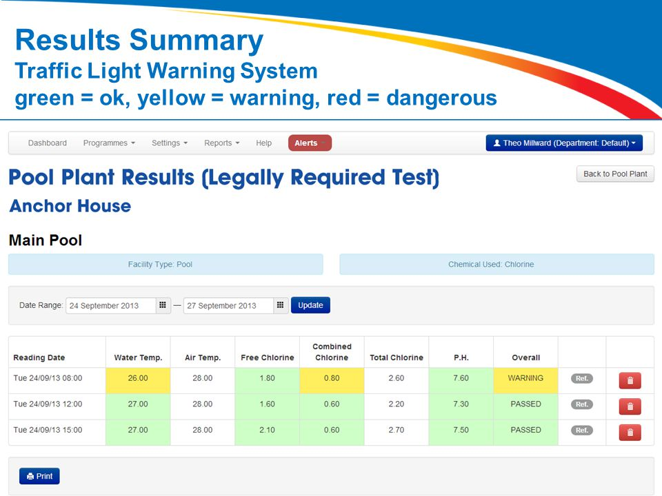 Results Summary Traffic Light Warning System green = ok, yellow = warning, red = dangerous