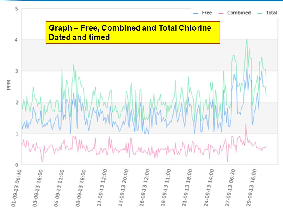 Graph – Free, Combined and Total Chlorine Dated and timed