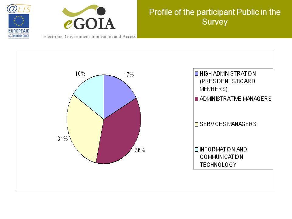 Profile of the participant Public in the Survey