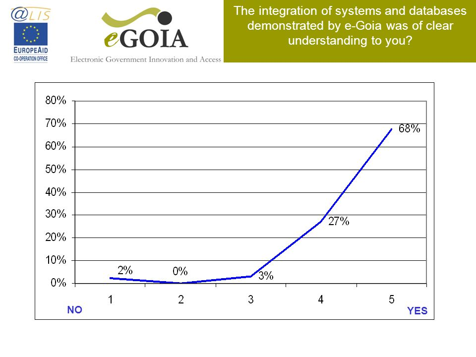 The integration of systems and databases demonstrated by e-Goia was of clear understanding to you? NO YES