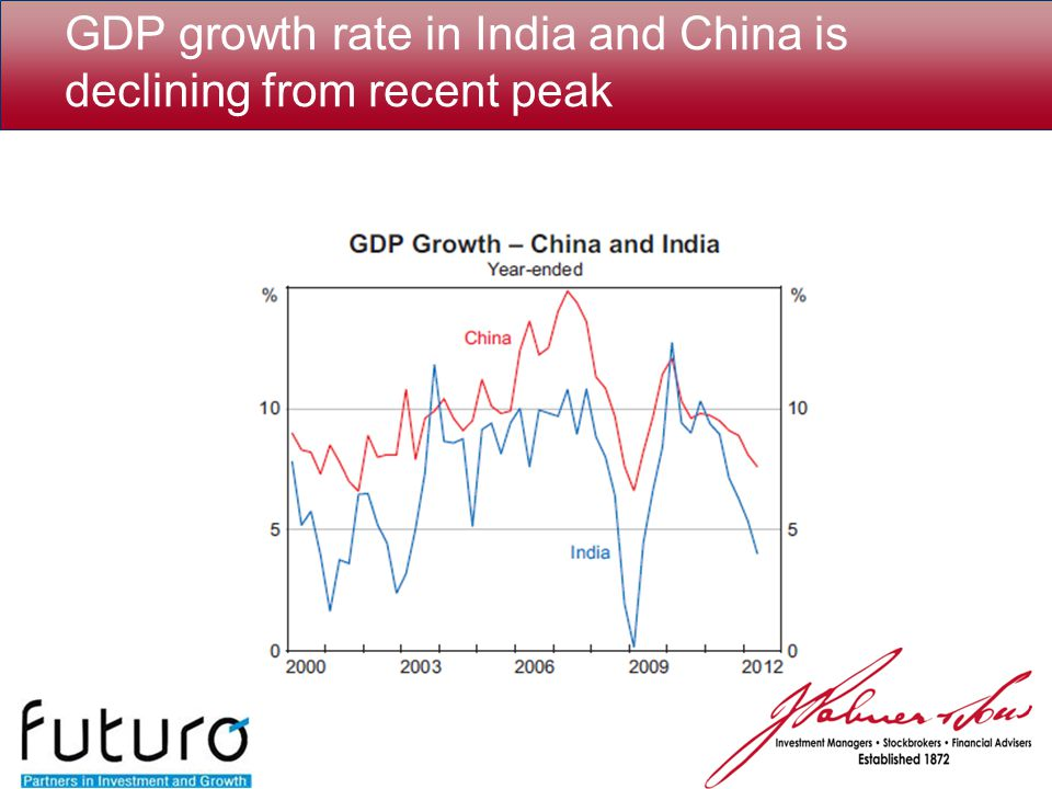 GDP growth rate in India and China is declining from recent peak