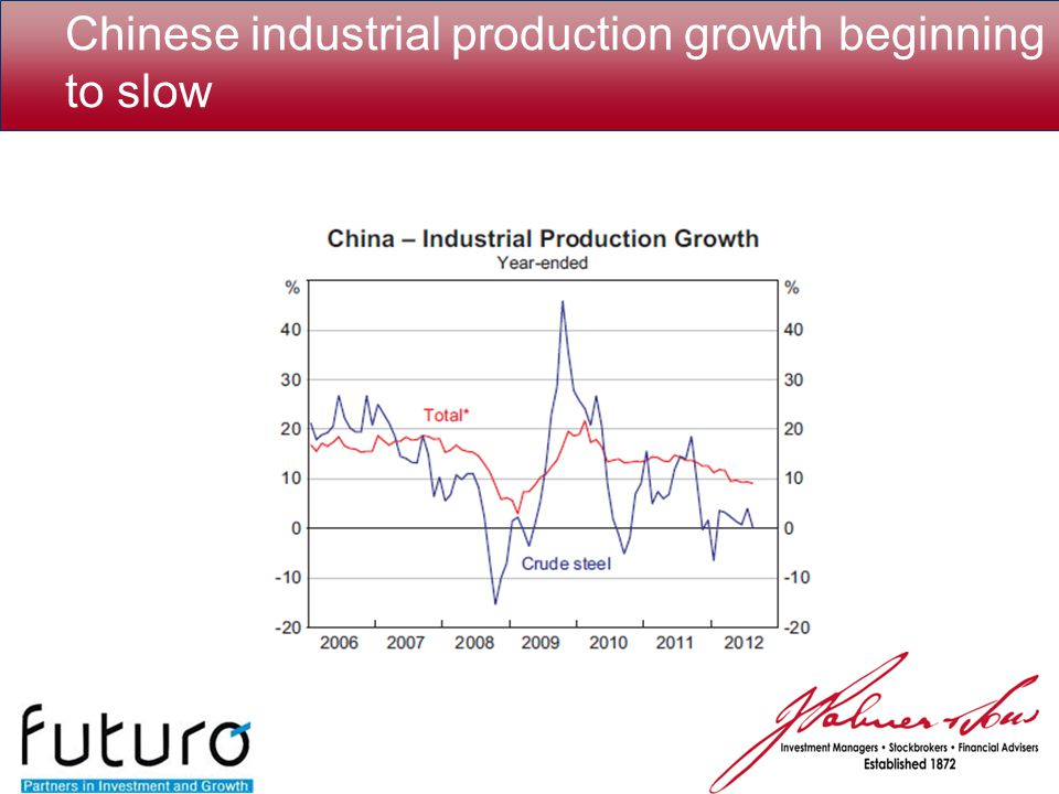 Chinese industrial production growth beginning to slow
