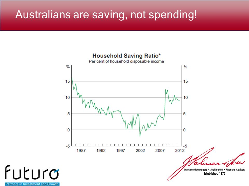 Australians are saving, not spending!