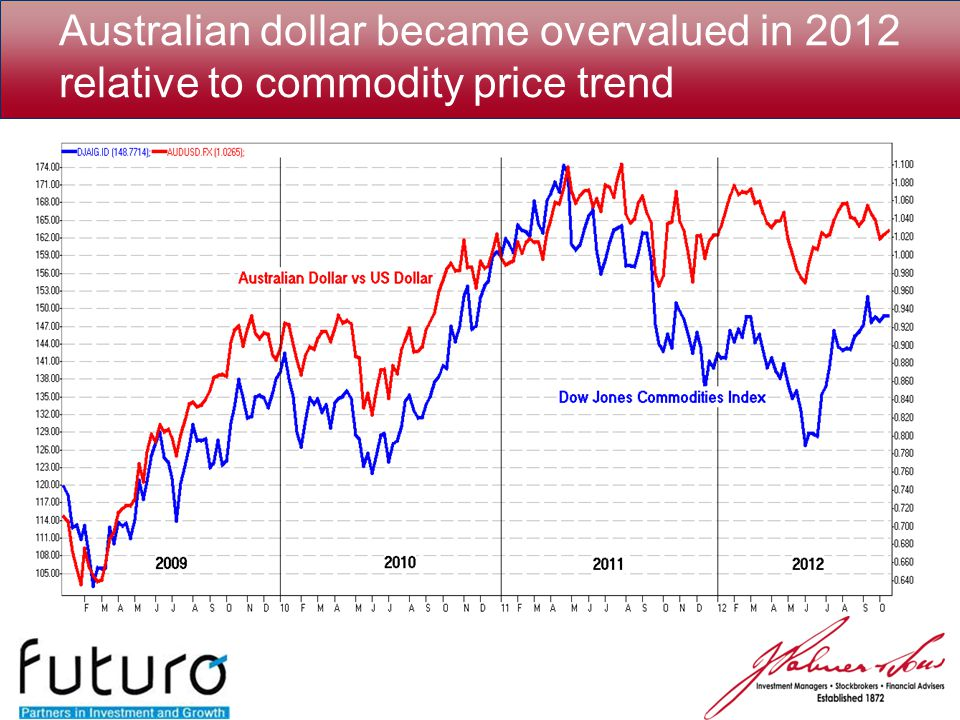 Australian dollar became overvalued in 2012 relative to commodity price trend