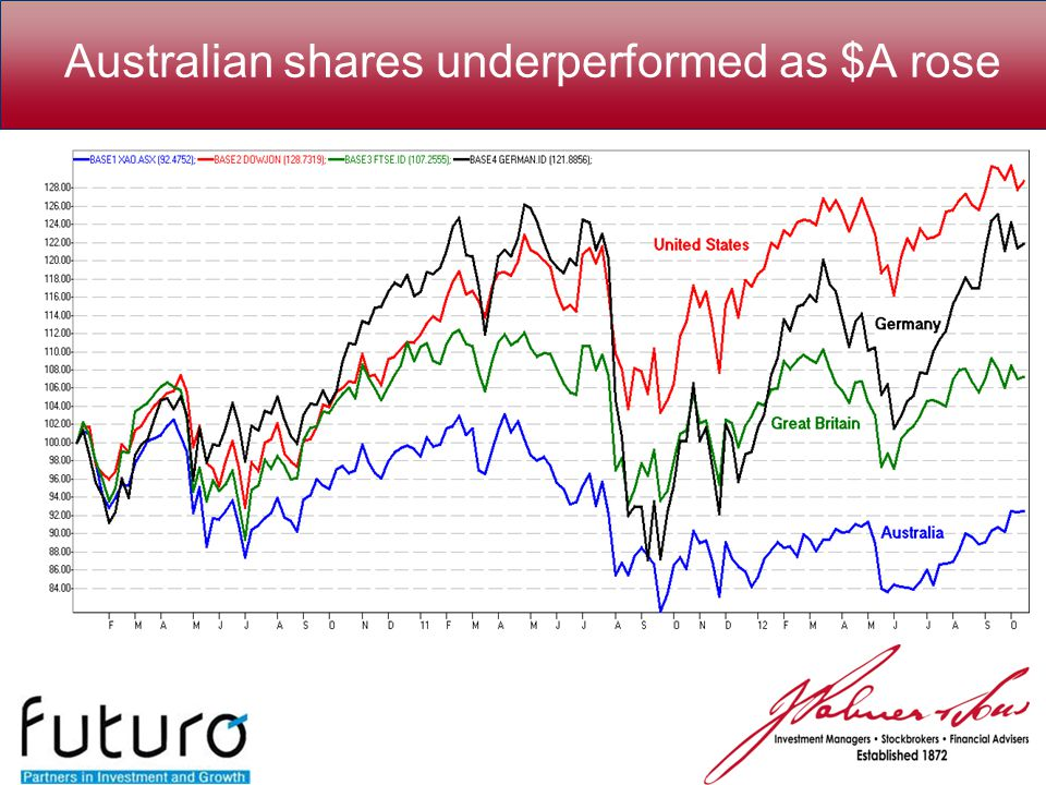 Australian shares underperformed as $A rose