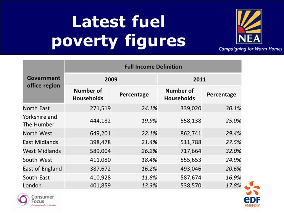 Latest fuel poverty figures
