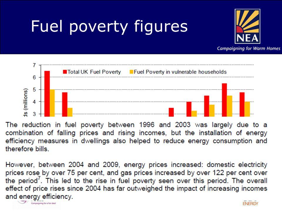 Fuel poverty figures