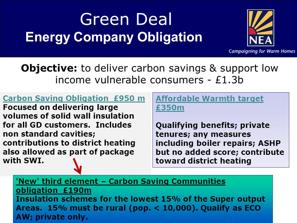 Green Deal Energy Company Obligation Carbon Saving Obligation £950 m Focused on delivering large volumes of solid wall insulation for all GD customers.