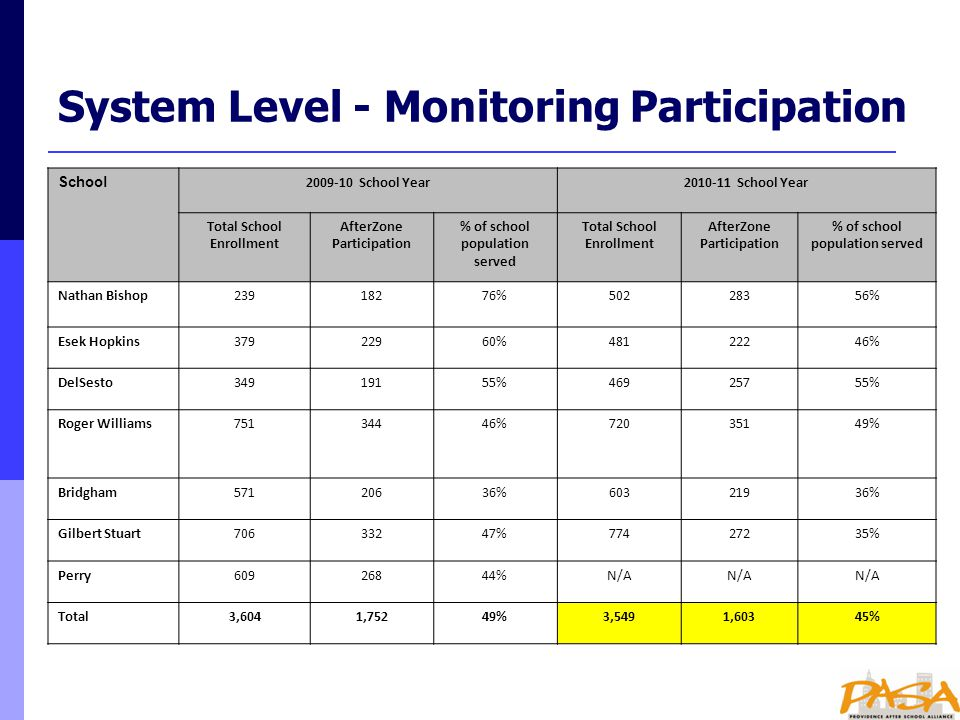 System Level - Monitoring Participation School 2009-10 School Year2010-11 School Year Total School Enrollment AfterZone Participation % of school population served Total School Enrollment AfterZone Participation % of school population served Nathan Bishop23918276%50228356% Esek Hopkins37922960%48122246% DelSesto34919155%46925755% Roger Williams75134446%72035149% Bridgham57120636%60321936% Gilbert Stuart70633247%77427235% Perry60926844%N/A Total3,6041,75249%3,5491,60345%