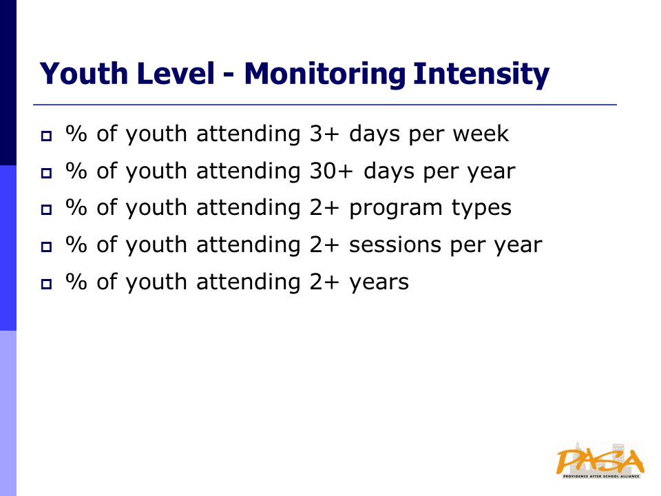Youth Level - Monitoring Intensity  % of youth attending 3+ days per week  % of youth attending 30+ days per year  % of youth attending 2+ program types  % of youth attending 2+ sessions per year  % of youth attending 2+ years