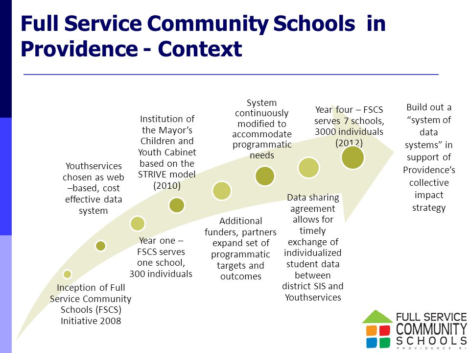 Inception of Full Service Community Schools (FSCS) Initiative 2008 Year four – FSCS serves 7 schools, 3000 individuals (2012) Institution of the Mayor's Children and Youth Cabinet based on the STRIVE model (2010) Data sharing agreement allows for timely exchange of individualized student data between district SIS and Youthservices Full Service Community Schools in Providence - Context Additional funders, partners expand set of programmatic targets and outcomes System continuously modified to accommodate programmatic needs Year one – FSCS serves one school, 300 individuals Youthservices chosen as web –based, cost effective data system Build out a system of data systems in support of Providence's collective impact strategy