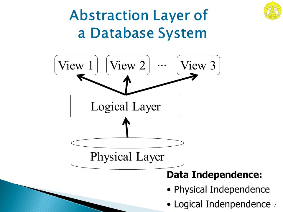 8 Relational Schema Network Schema Object Oriented Schema Conceptual Scheme (ER-Schema) Manual/Intellectual Modeling Semi-otomatic Transformation Real Problem (Mini World) XML Schema Data Modeling