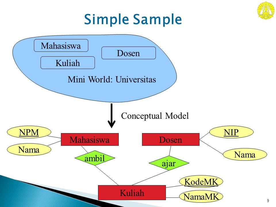 9 Mahasiswa Kuliah Dosen Mini World: Universitas NIPNPM Nama MahasiswaDosen ambil ajar Kuliah NamaMK KodeMK Conceptual Model Simple Sample