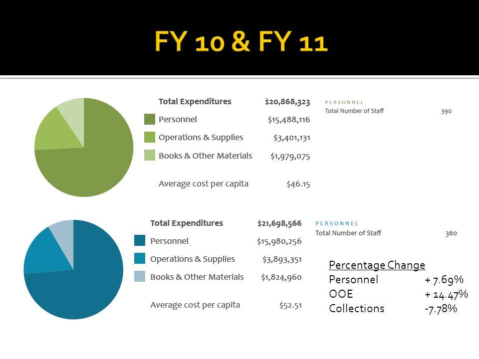 FY 10 Circulation FY 11 Circulation Percentage Change Total+1.43% Children's+9.21% Non-Book+7.62% Non-English-9.67%