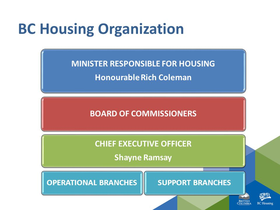 Housing solutions for healthier futures BC Housing Organization MINISTER RESPONSIBLE FOR HOUSING Honourable Rich Coleman BOARD OF COMMISSIONERS CHIEF EXECUTIVE OFFICER Shayne Ramsay OPERATIONAL BRANCHESSUPPORT BRANCHES